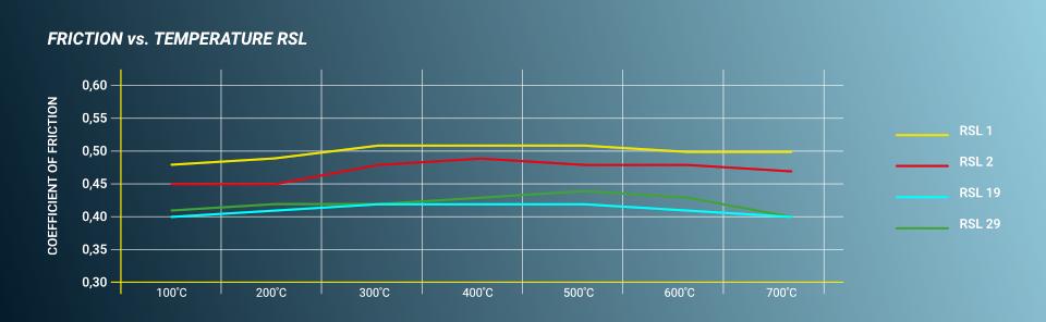 Pagid RSL Compound Chart